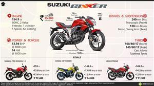 Suzuki Gixxer Infographic