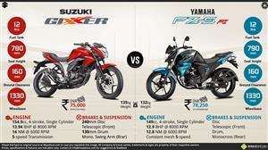 Suzuki Gixxer vs. Yamaha FZS V2.0 Fi Infographic