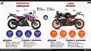KTM RC 200 vs. Honda CBR250R Infographic