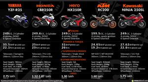 KTM RC 200 versus Competition Infographic